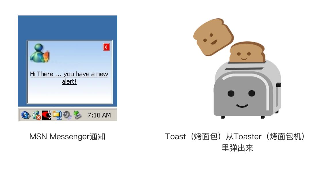 Toast的由来