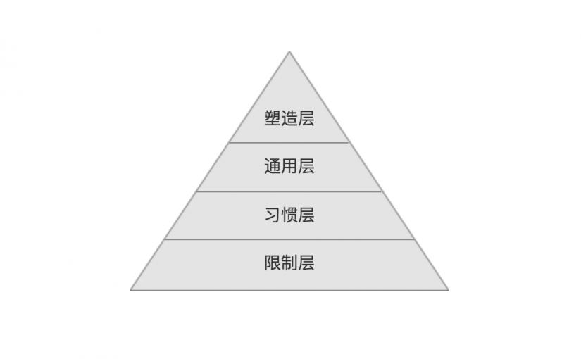 规范四层次模型