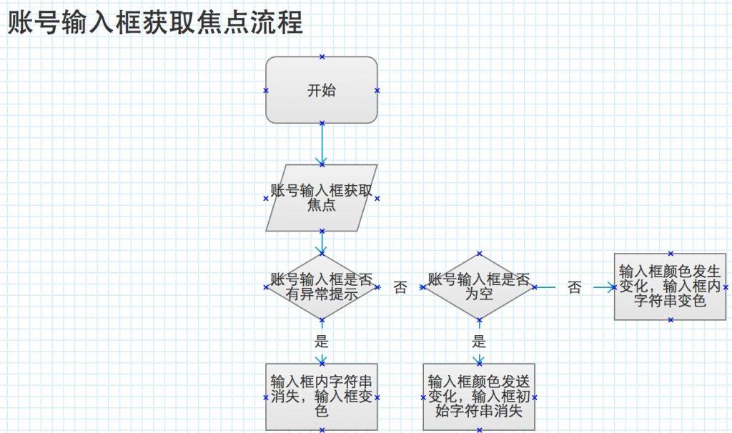登录表单流程图